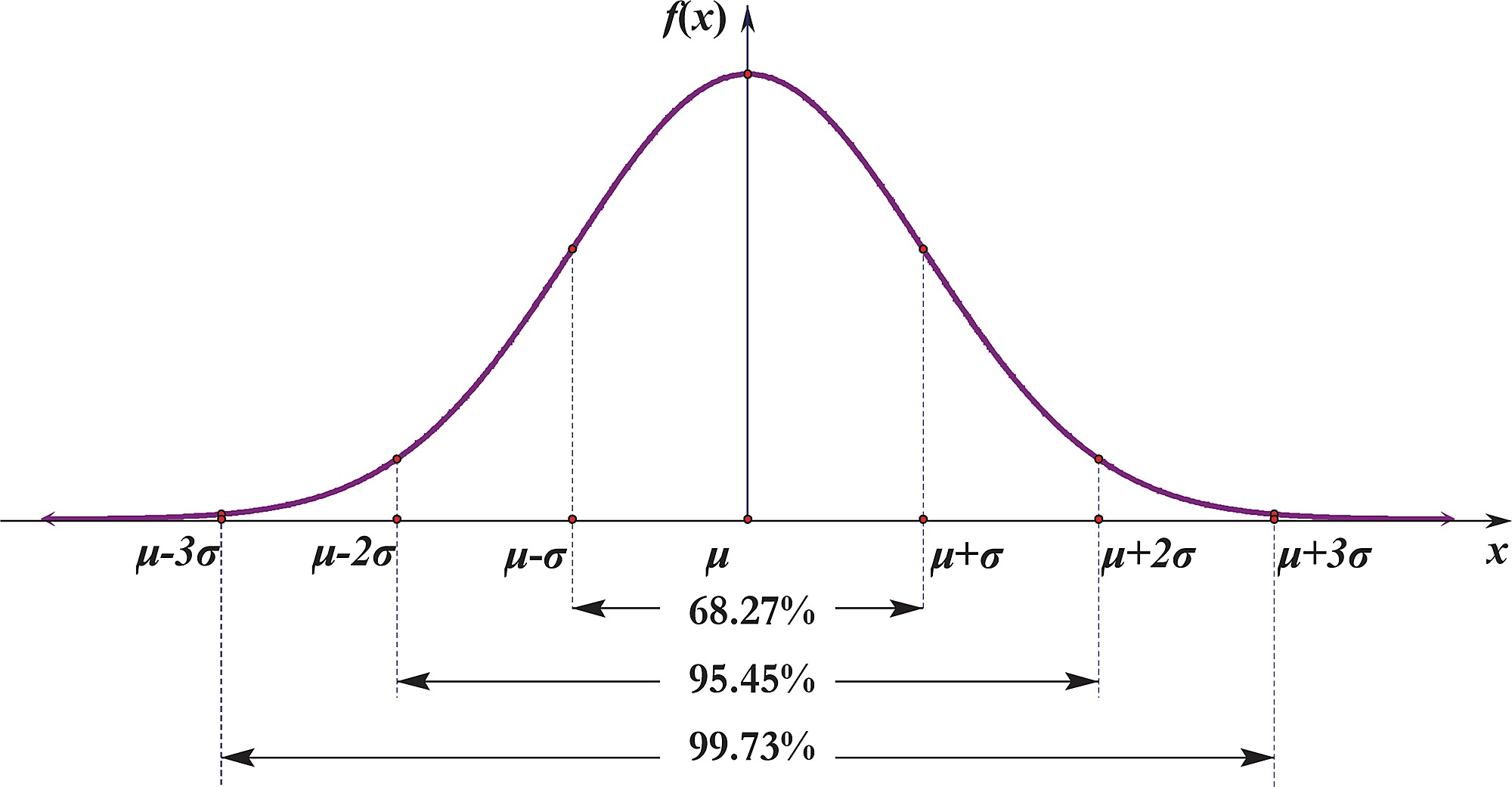 On the Standard Normal Distribution – Learn  Adapt  Do